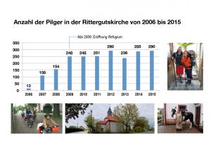 Pilger 2006-2015