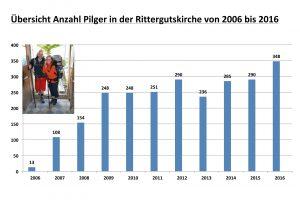 Pilger 2006 - 2016 | Auswertung: S.+E. Adaschkiewitz